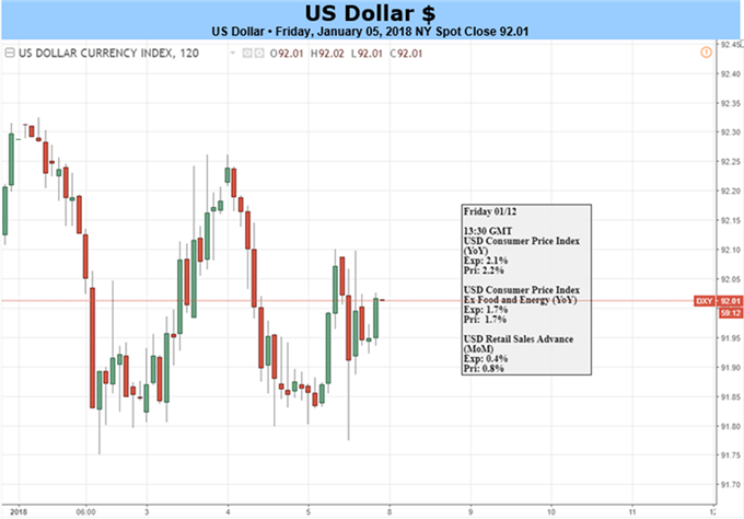 Dollar Risks Three-Year Low as Rate Expectations Lose Sway