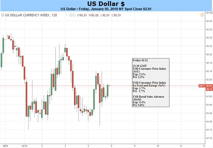 US-Dollar: Risiko eines Drei-Jahres-Tiefs, da Zinserwartungen Dynamik verlieren