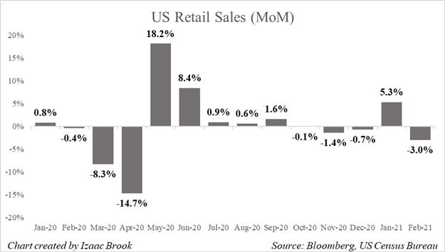 Penjualan Ritel AS, MoM