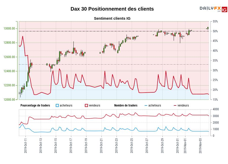 Dax 30 SENTIMENT CLIENT IG : Nos données montrent que les traders sont à l'achat moins depuis oct. 12 quand Dax 30 il se négocié près de 12479,10.