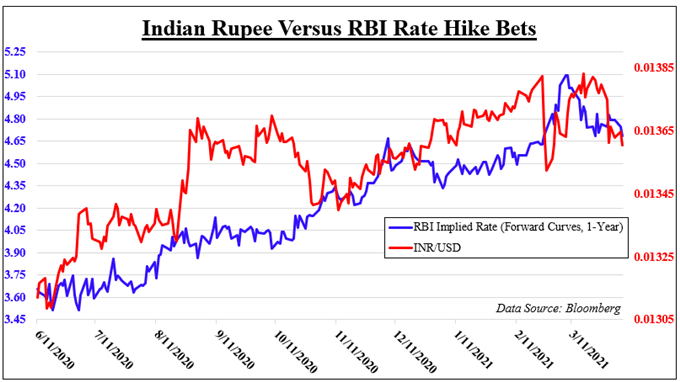 Indian Rupee Risks Reversing as USD/INR Gains on RBI Rate Hold, Bond Purchase News