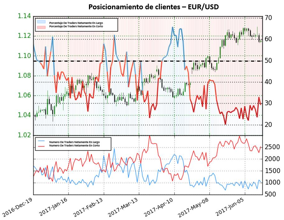 Posicionamiento EUR/USD: Señales mixtas para la cotización