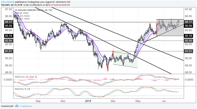 DXY Index Struggles to Achieve Topside Breakout