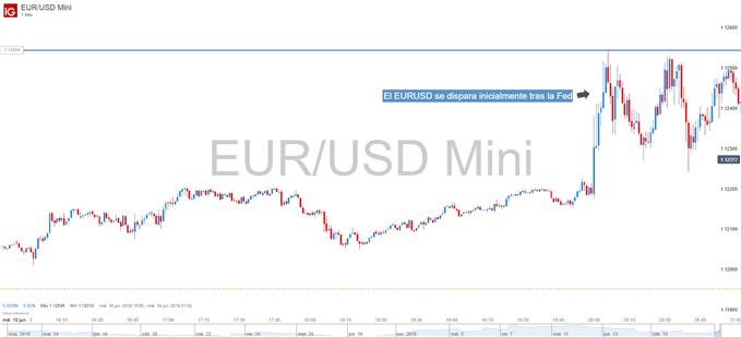 Gráfico de un minuto del EURUSD