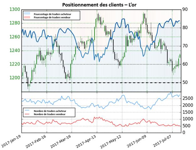La diminution des positions vendeuses donne une forte perspective baissière pour le cours de l'or