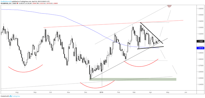 GBPUSD daily chart, wedge near breakout