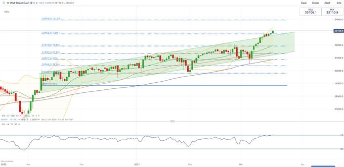 Dow Jones Leads Nikkei 225 Higher on Dovish Fed, ASX 200 Falls Despite Strong Jobs Report