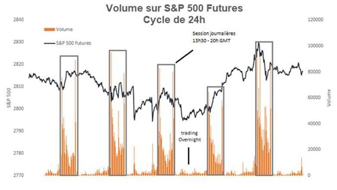 Hausse des volumes du S&P 500 pendant la séance américaine