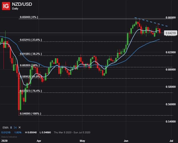 nzd usd price chart New Zealand Dollar Forecast NZDUSD RBNZ Decision