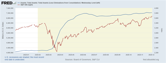 Fed balance sheet vs SP500