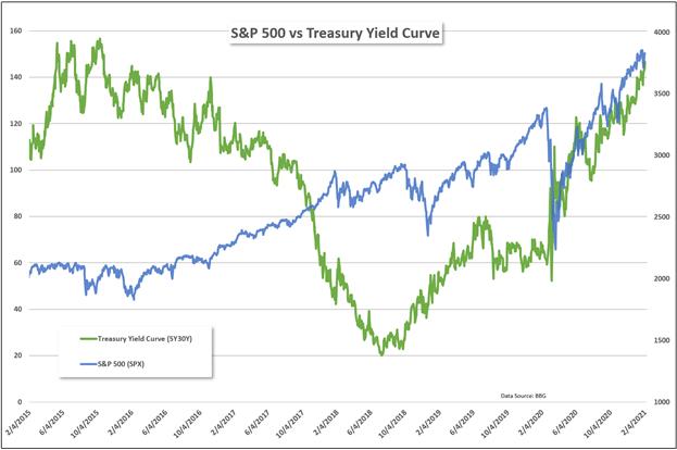 SPX vs Yield Curve