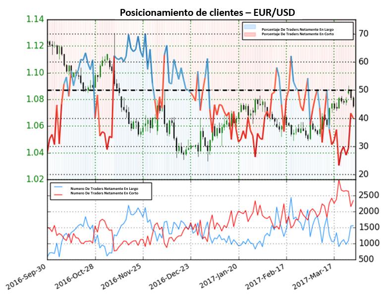 Pronóstico para el Euro Cambia ya que los operadores financieros cambian de dirección