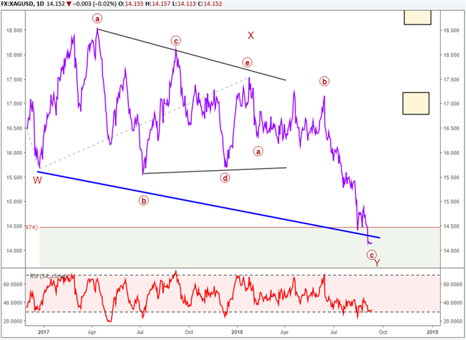 Silver chart with elliott wave labels hinting at a rally forming from nearby levels.