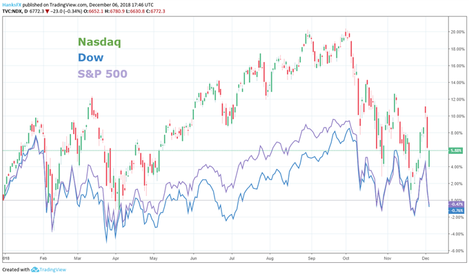 US Indexes price chart trade war drop