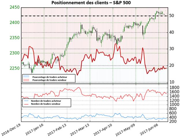 S&P 500 : la tendance haussière pourrait bientôt se retourner