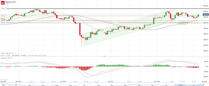 BTC/USD: Bitcoin consolida los avances pero carece de impulso