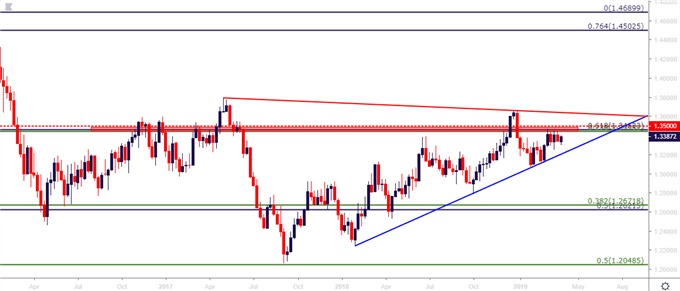 usdcad usd/cad weekly price chart