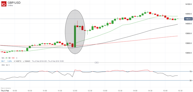 GBPUSD price chart showing the pound's rise following an important event