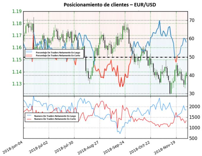 El EUR/USD continúa mostrando sesgo mixto