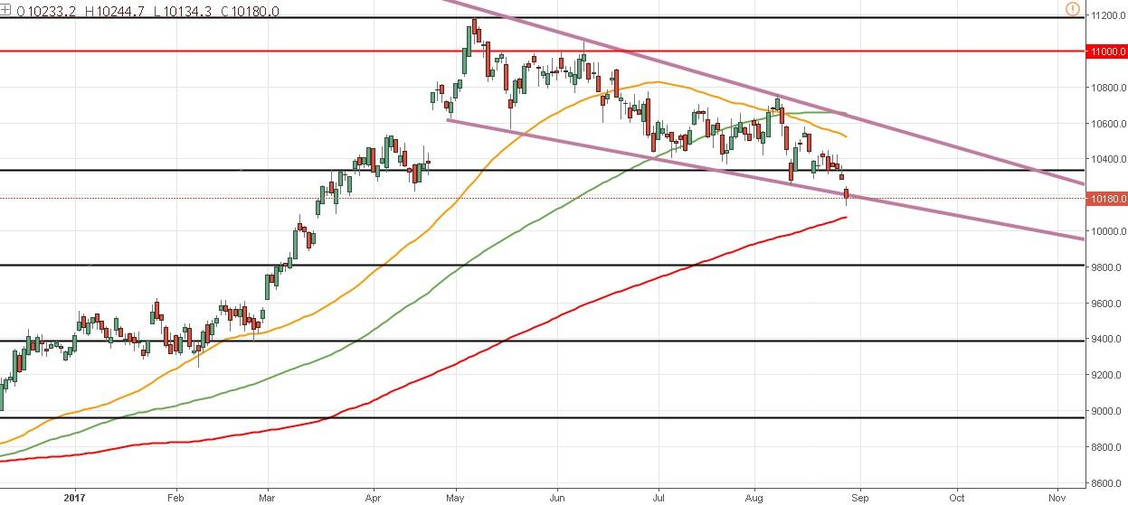 Posibles cambios de tendencia en el trading del IBEX 35. Análisis técnico y estrategias de inversión