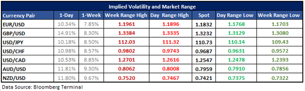 AUDUSD Options Point to Confinement Between Key Price Levels