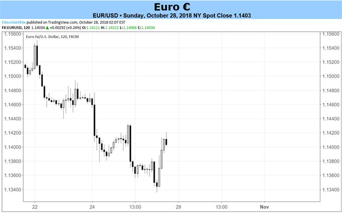 Euro-Prognose: Nach EZB Abwärtspotenzial, die Probleme in Italien gären