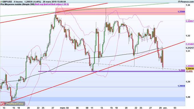 Analyse du cours du GBP/USD
