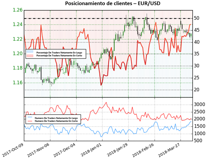 EUR/USD cerca de territorio de compra, alta posibilidad de cambio de tendencia
