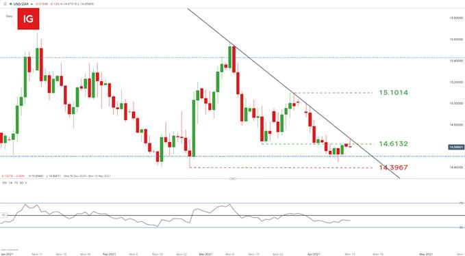 South African Rand Technical Set-ups: USD/ZAR, EUR/ZAR, GBP/ZAR