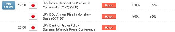 USDJPY recupera los 121.00 a la espera de cifras de IPC para Japón y declaraciones de Kuroda
