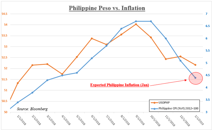 Philippine Peso Versus Inflation