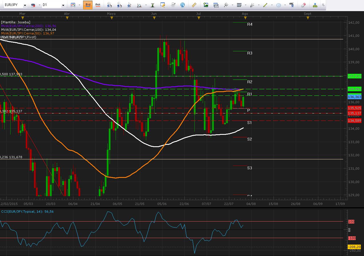EUR/JPY respeta rango de oscilación del día de ayer.