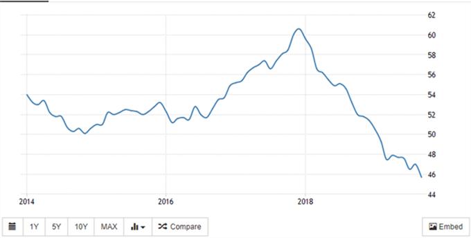 EUR/USD: La resistencia sigue firme de cara a la reunión del BCE; datos PMI