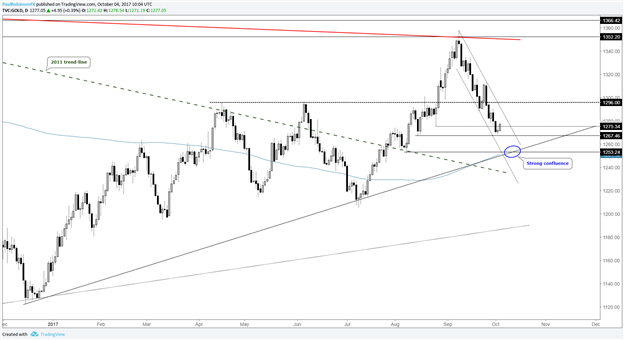 Silver Price Lower Before Higher, Gold Support Down Near 1250