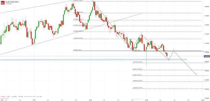 AUD/USD Chartanalyse