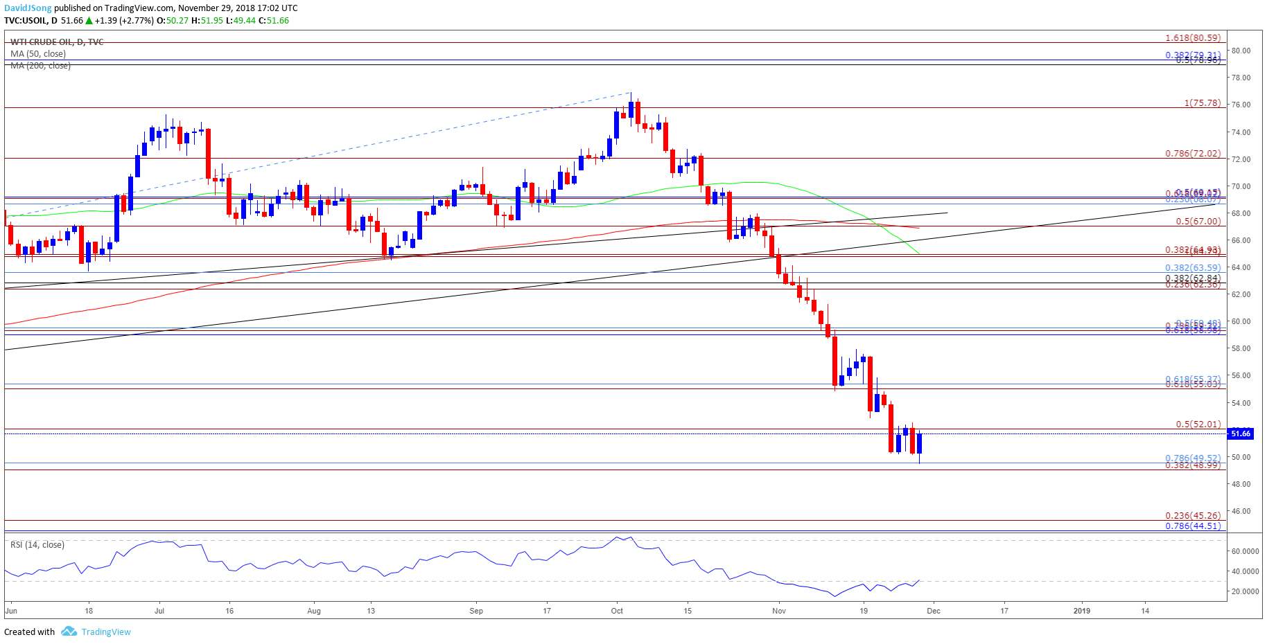 Oil Price Forecast: RSI on Cusp of Flashing Buy-Signal