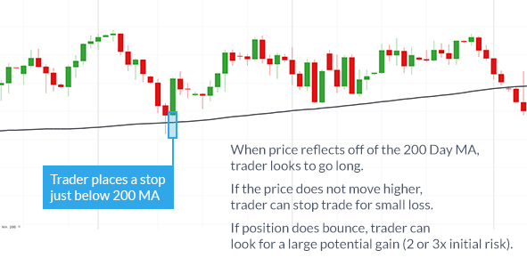 Learn Forex:  The 200 Day Moving Average