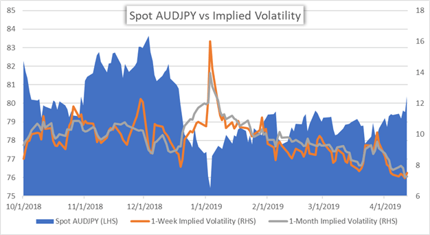 AUDJPY Price Chart Implied Currency Volatility