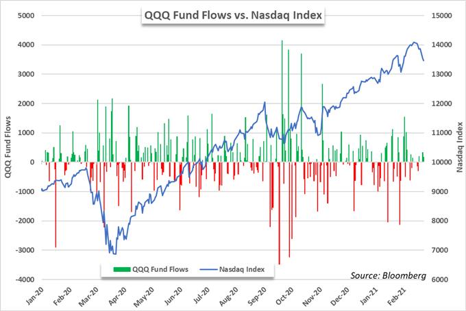 nasdaq 100 stock market etf price chart