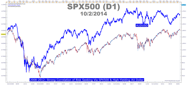 How to Use Market Correlations to be Well-Positioned for Big Moves