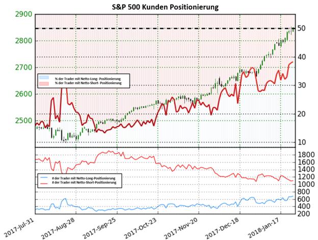 S&P 500: Bärische Trendumkehr läuft an