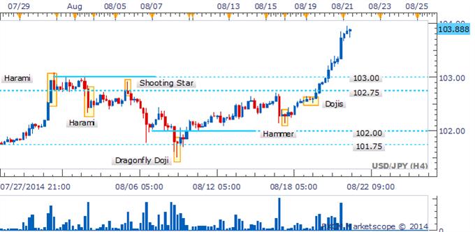 El USD/JPY  Golpea su siguiente obstáculo con ausencia de señales de reversión