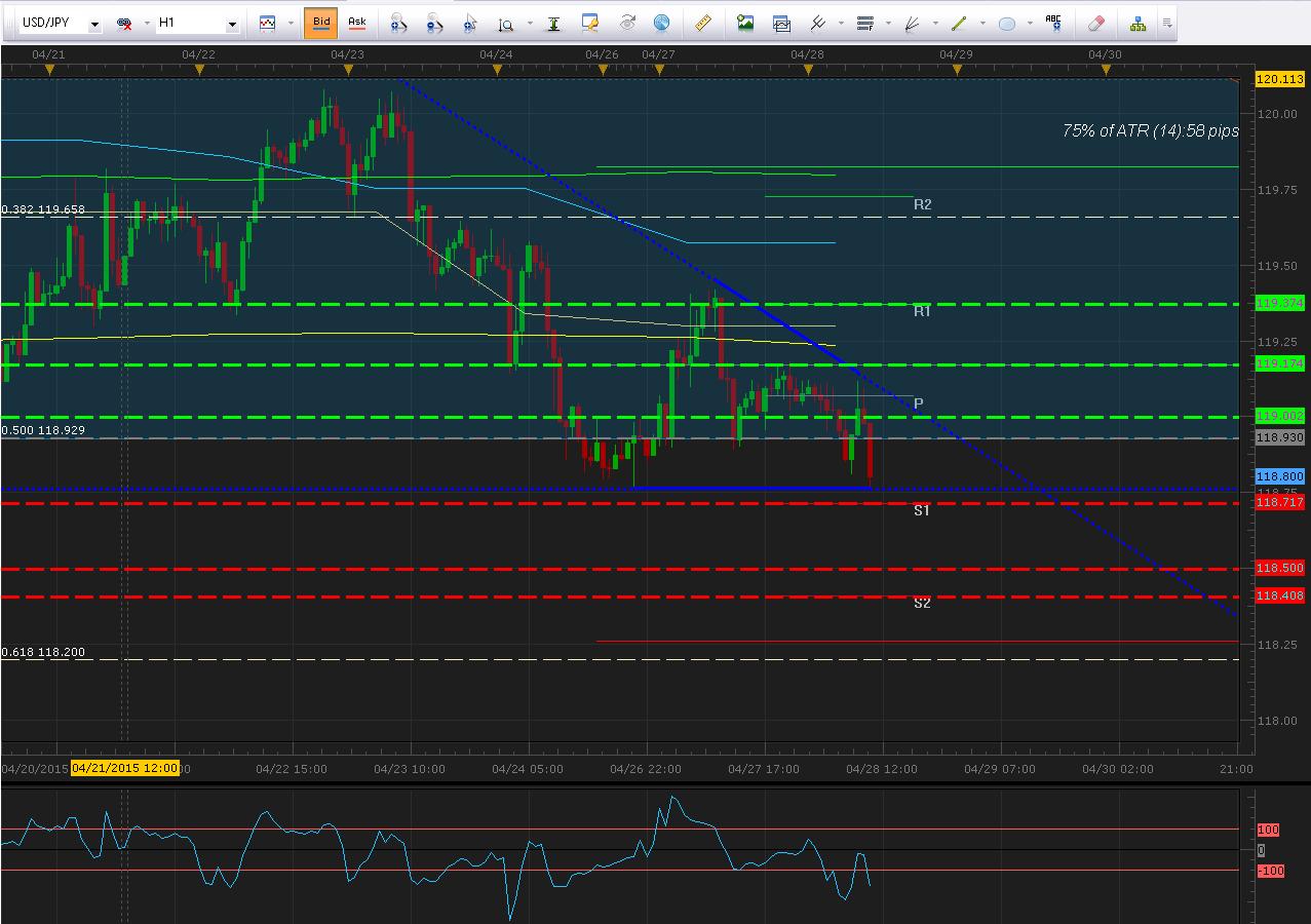 Análisis técnico USD/JPY: Prueba importante soporte de triángulo descendente