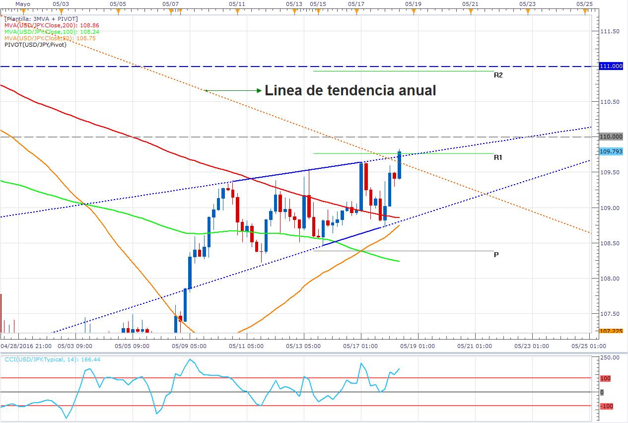 USD/JPY: Rompe la línea de tendencia anual y podría subir con fuerza