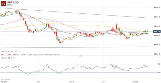 Gráfico 30 minutos GBP/USD - 10/04/2019