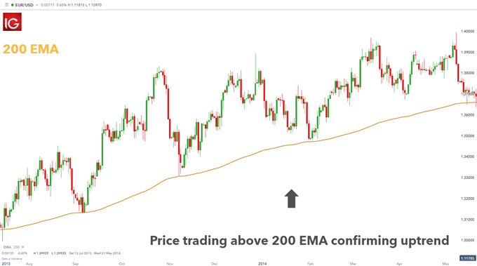 EMA Trading | An EMA Strategy with Forex Trends