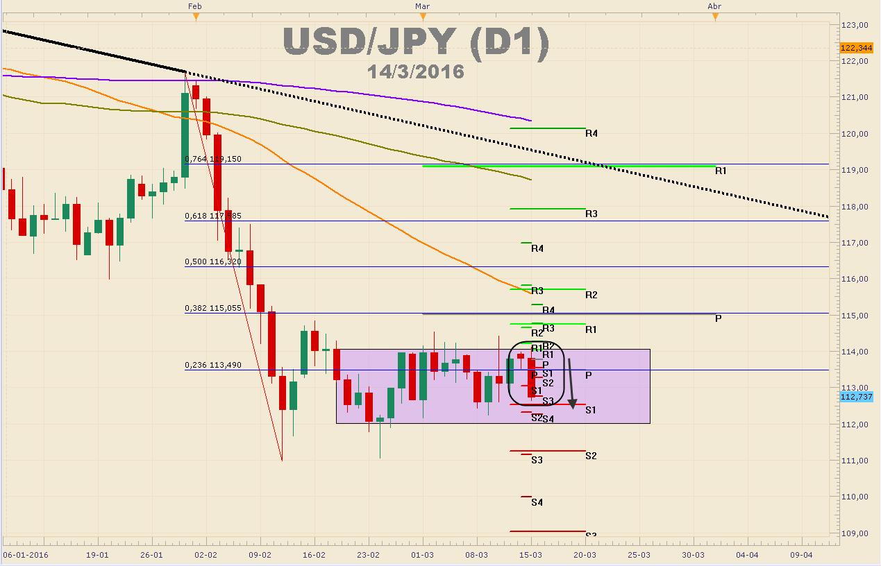 USDJPY retrocede más de 158 pips luego de que el BoJ mantuviera la política monetaria.