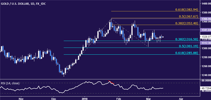 Gold Prices Torn Between Opposing Forces, Crude Oil Eyeing IEA