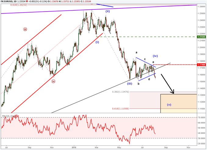 EURUSD chart with elliott wave labels showing price nearing the end of the bearish impulse wave.