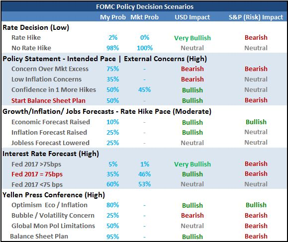 The Importance, Impact and Strategy to the Fed Rate Decision